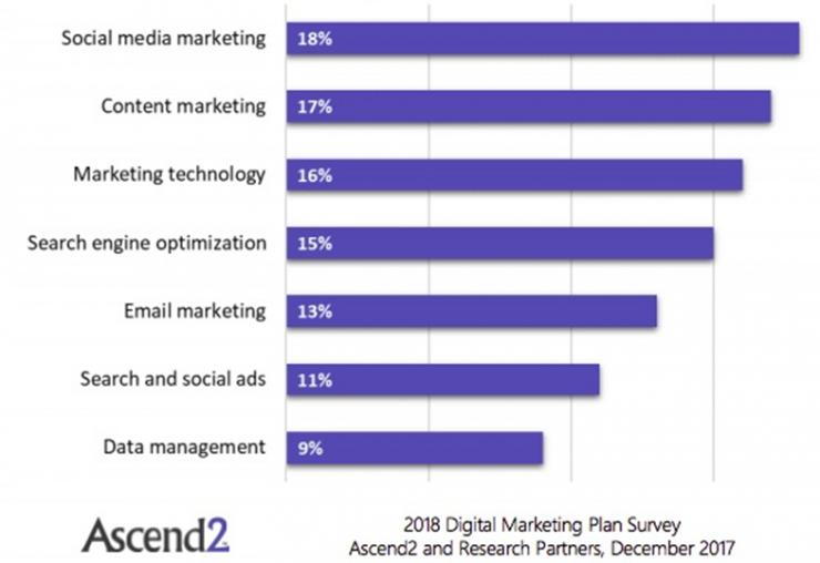 2018数字营销渠道最具效率策略